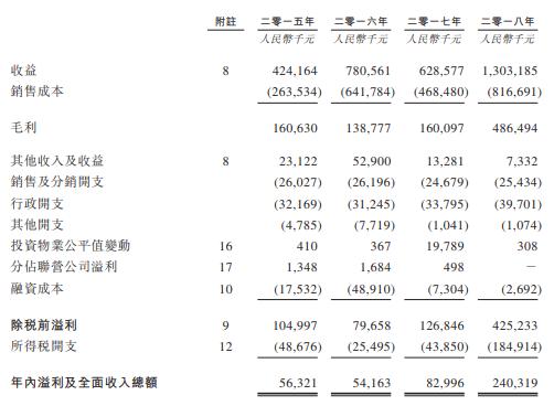 万创国际,安徽淮南第一的房地产开发商,第三次递交招股书、拟香港主板上市