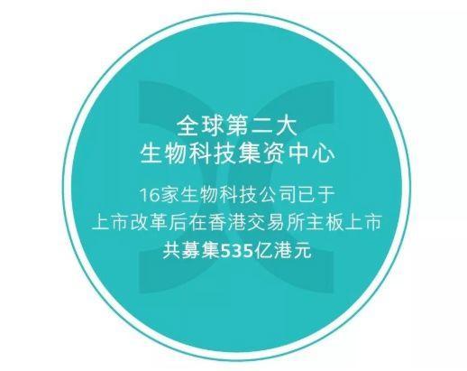香港:2019年继续成为全球第二大生物科技融资中心