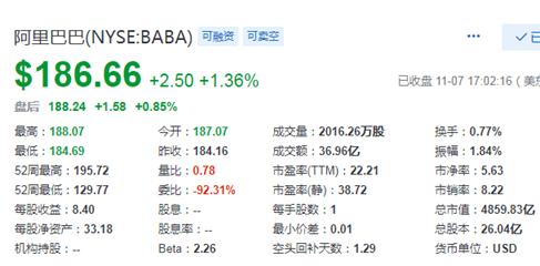 阿里巴巴:确定下周开始路演,以美股价格4%折扣向机构询价