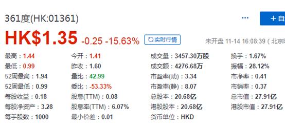 毕马威辞任审计师,361度国际(01361.HK)巨震曾挫38%