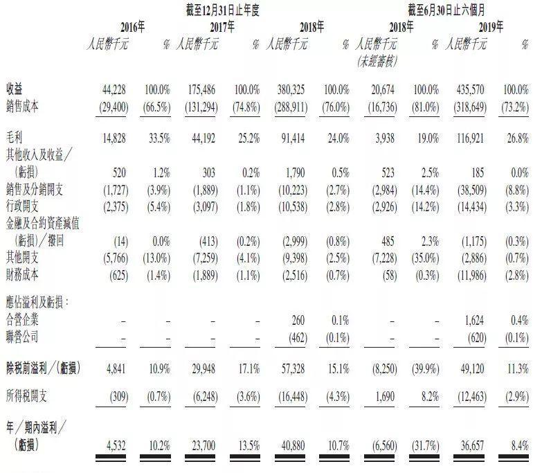 耳东影业,反贪风暴4、西虹市首富、红海行动等电影投资商,递交招股书、拟香港主板上市