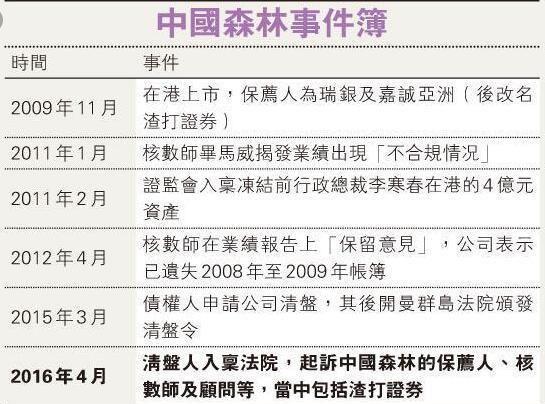 中国森林清盘人:起诉毕马威、索赔13亿港元,指控其存在「审计过失」