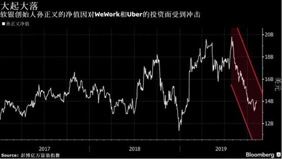 软银集团(SoftBank)季度亏损约505亿港元,孙正义反思自己的判断有问题