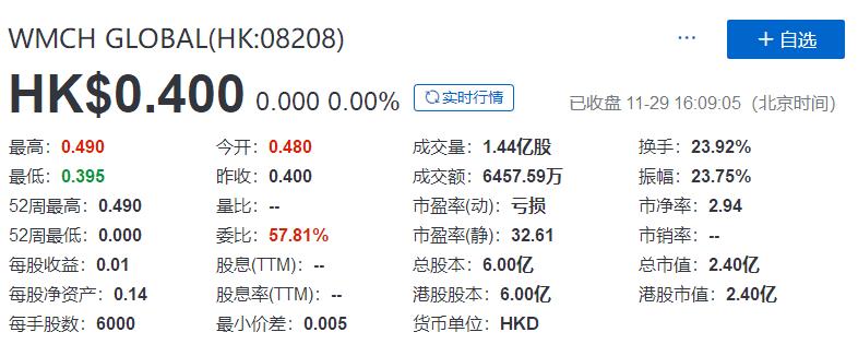 WMCH(08208.HK),11月29日在香港成功挂牌上市,募资 6,000 万港元