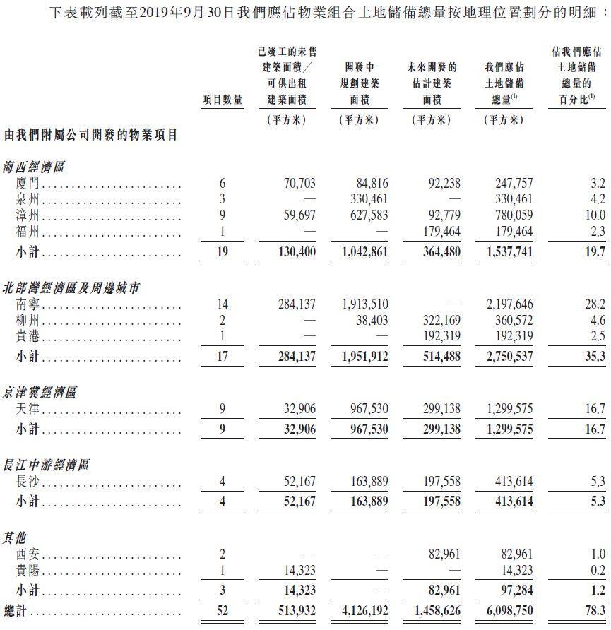 大唐地产,来自福建厦门,中国排名第74位的房地产开发商,递交招股书、拟香港主板上市