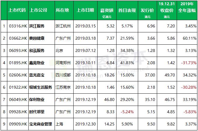 物业管理公司在香港上市盘点:2019年上市 9 家、募资 105.67 亿港元,累计已上市 20 家