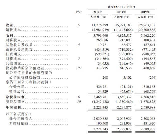金辉控股,中国排名第36名的房地产开发商,递交招股书,拟香港主板 IPO上市