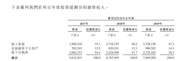 蓝月亮,连续10年中国排名第一的洗衣液,递交招股书、拟香港IPO上市