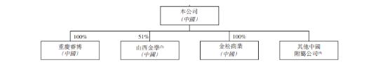 金科服务,分拆自「金科股份(000656)」、中国西南地区第1的物业服务百强企业,递交招股书、拟香港IPO上市