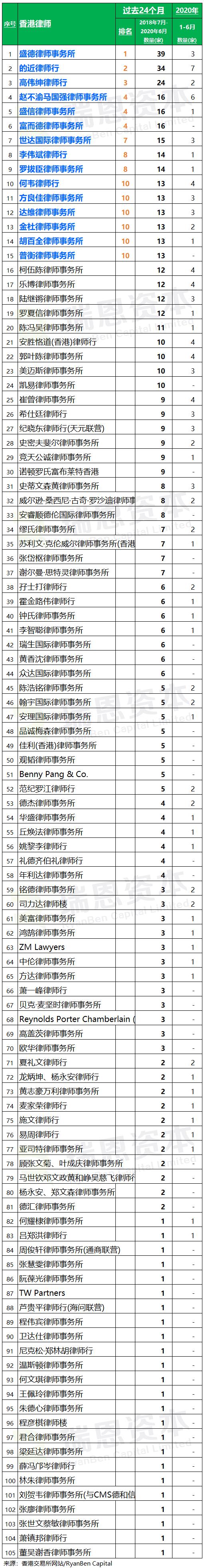 香港 IPO中介机构排行榜 (过去24个月:2018年7月-2020年6月)