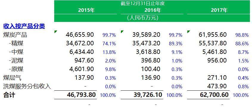矿业公司.香港IPO:煤矿企业 - 贵州久泰邦达能源,招股书分析