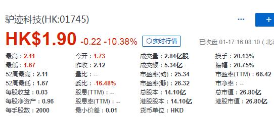 驴迹科技 (01745.HK),1月17日在香港成功挂牌上市,募资 7.48 亿港元
