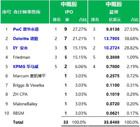 美国IPO市场审计师排行榜(2019年)