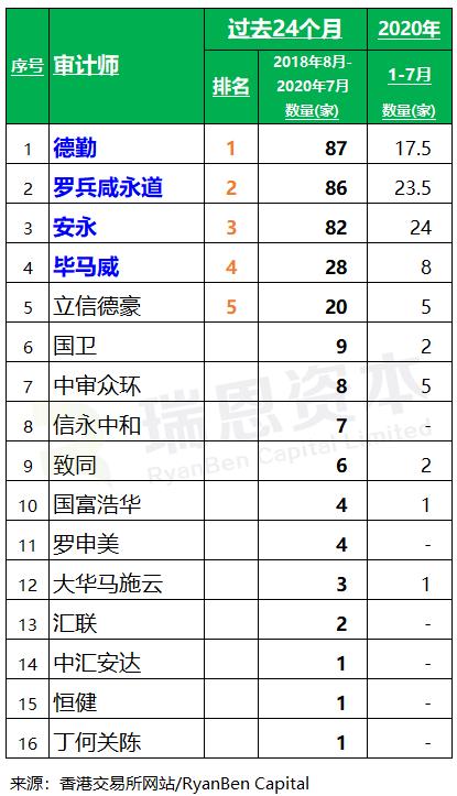 香港 IPO中介机构排行榜 (过去24个月:2018年8月-2020年7月)