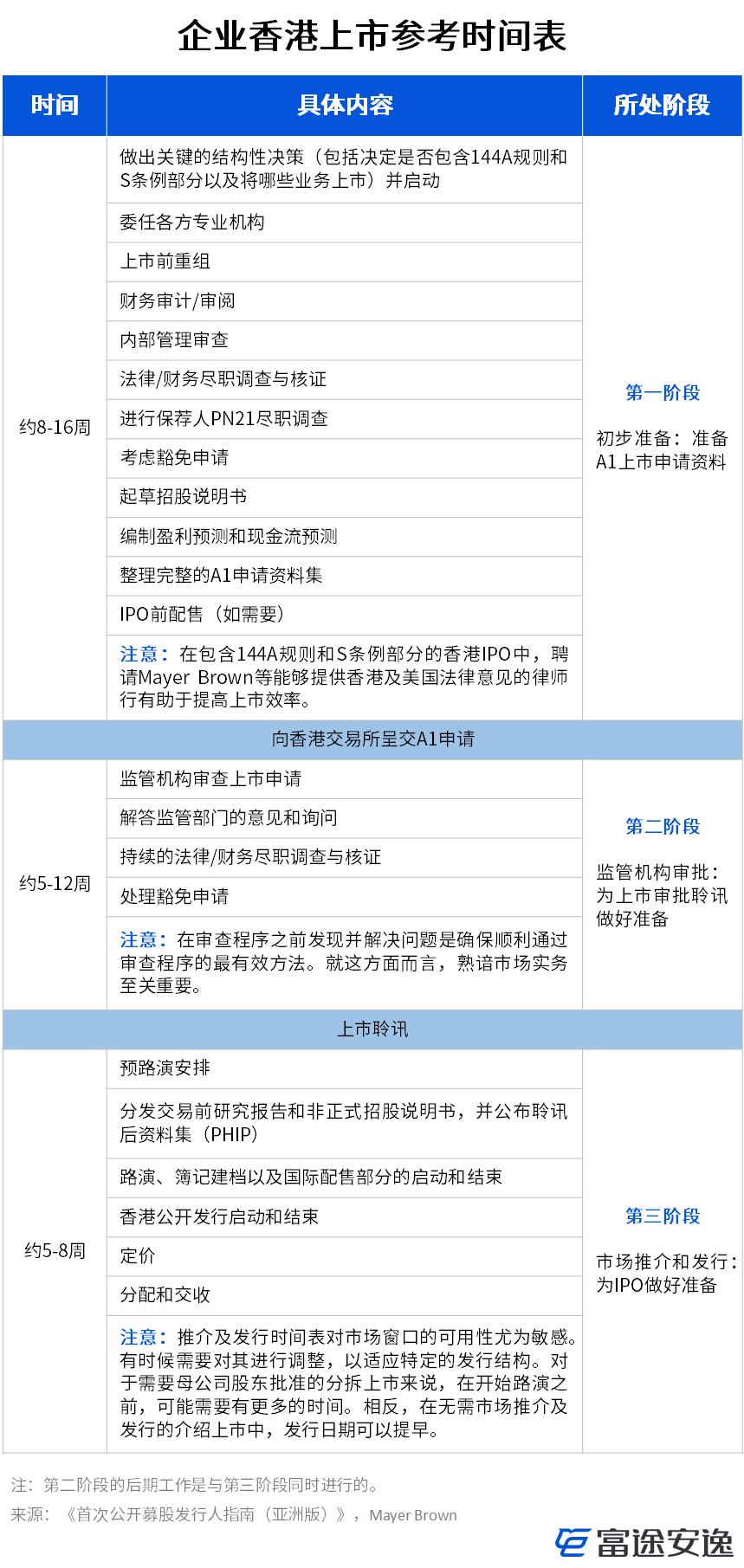 香港IPO,什么角色挑大梁?无「基石投资」,照样百倍认购