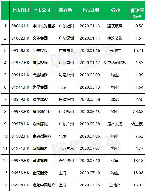 地产建筑行业香港IPO : 2020年前七个月,上市14家,递表27家