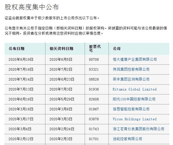香港证监会:恒大健康(00708),股权高度集中,可能大幅波动